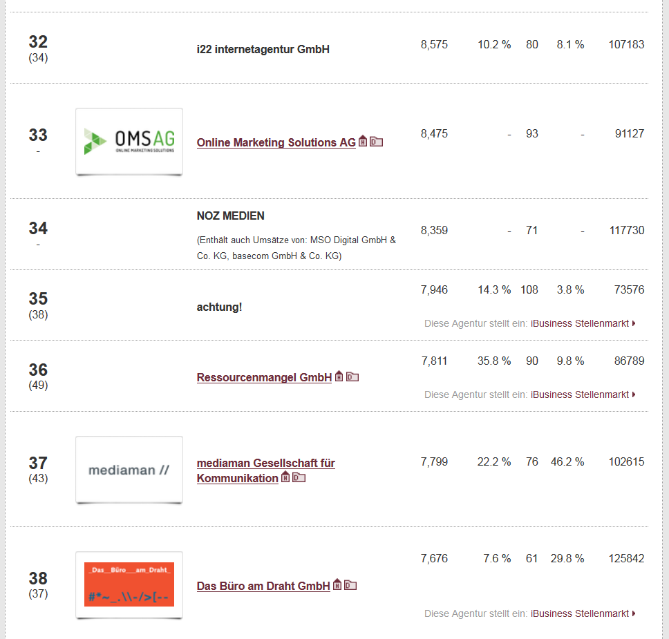 iBusiness Ranking Internetagenturen