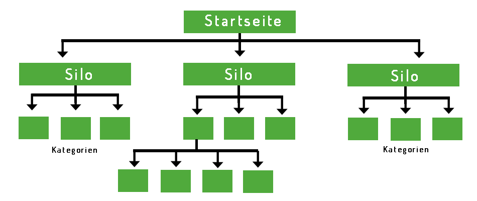 SEO - Siloing