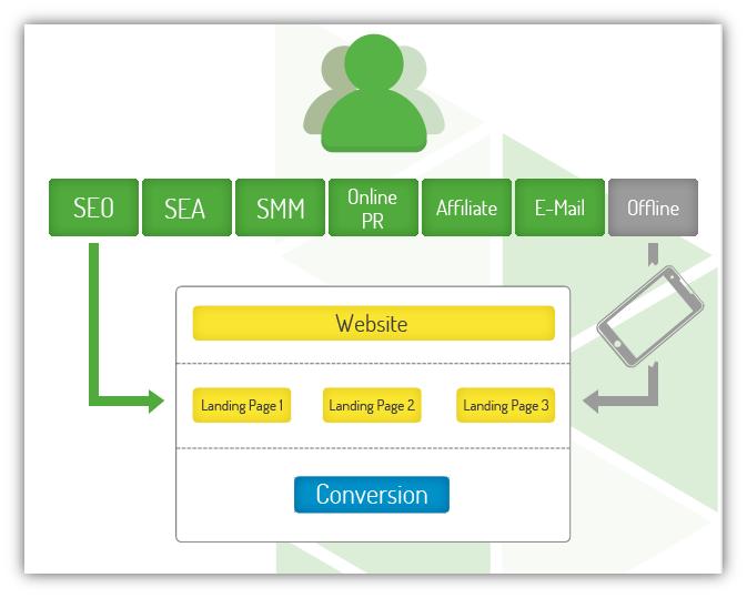 Über verschiedene Online- und Offline-Kanäle gelangen User zur Landing Page auf der Website