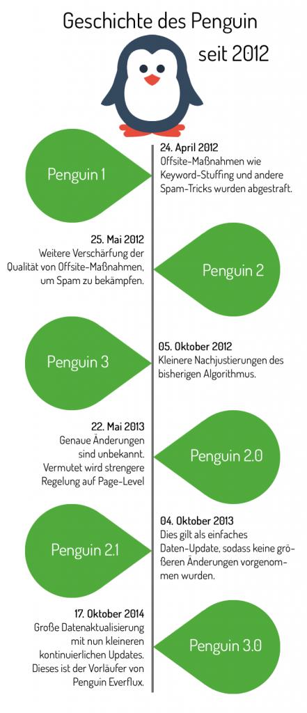 Die Geschichte des Penguin Updates seit 2012.
