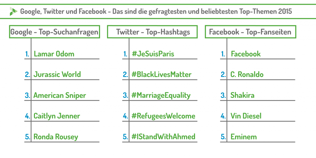 Die Top 5 der wichtigsten Themen und gefragtesten Personen 2015 im Netz