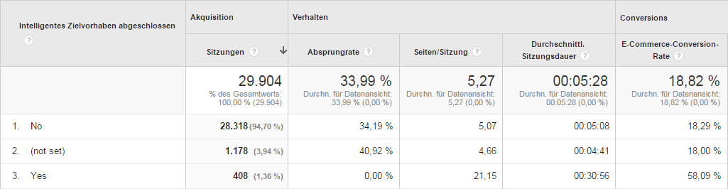 Smart Goals: Screenshot aus einem unserer Google Analytics-Konten.