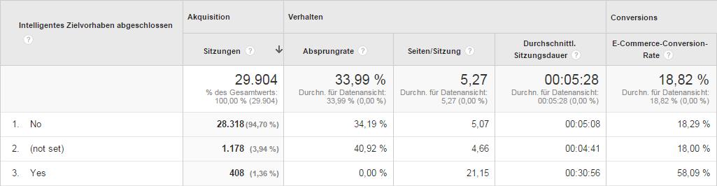 Smart Goals: Screenshot aus einem unserer Google Analytics-Konten.