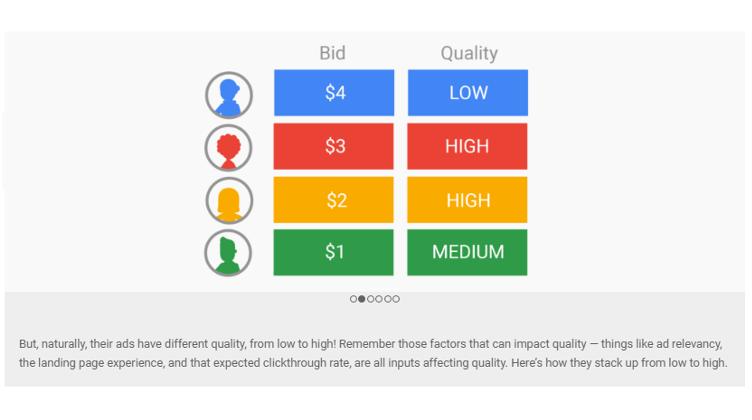 Suchmaschinenwerbung Google Ad Auction - wie Ad Rank funktioniert Bild 2
