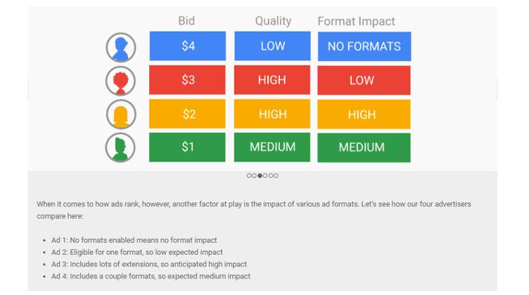 Suchmaschinenwerbung Google Ad Auction - wie Ad Rank funktioniert Bild 3