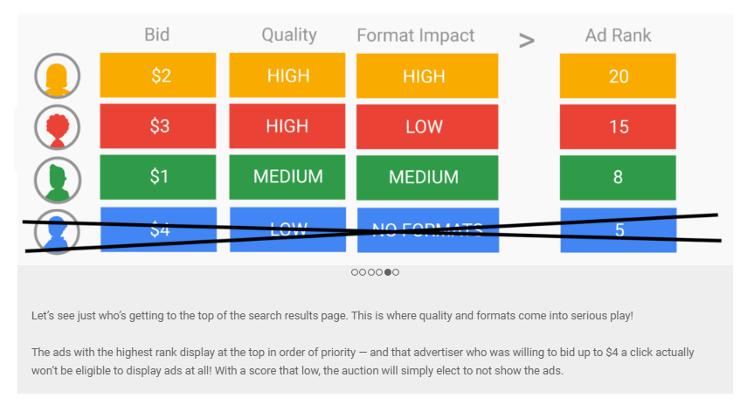 Suchmaschinenwerbung Google Ad Auction - wie Ad Rank funktioniert Bild 5