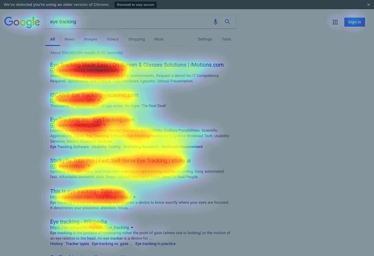 Eye Tracking Analyse der Google Suchergebnisse die zeigt, dass besonders die ersten drei im Mittelpunkt der Aufmerksamkeit stehen