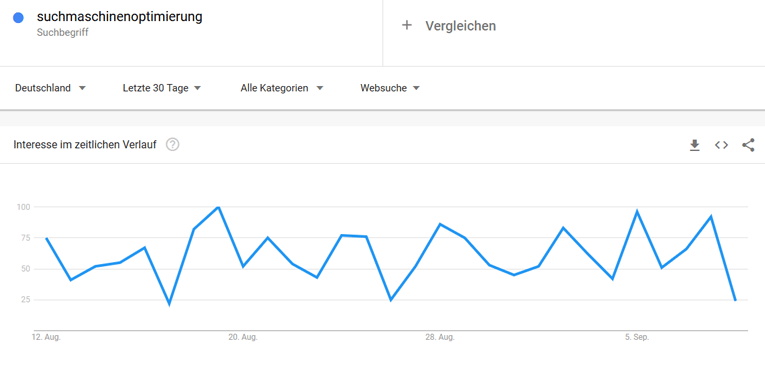Google Trends Beispiel für den Begriff Suchmaschinenoptimierung